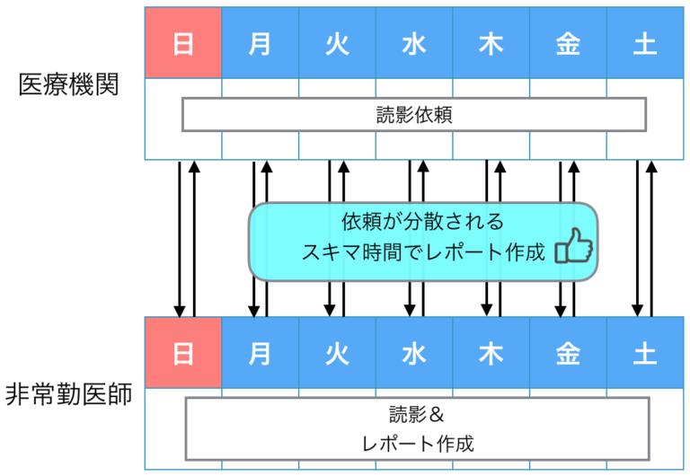 読影システム導入後のイメージ