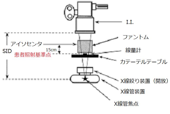 機器の幾何学的配置